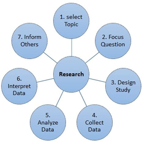 The critical steps for successful research: The research
